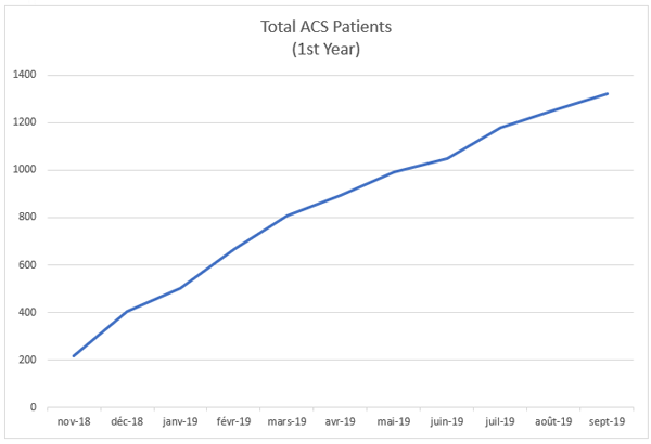 Total ACS Patients (1st year)
