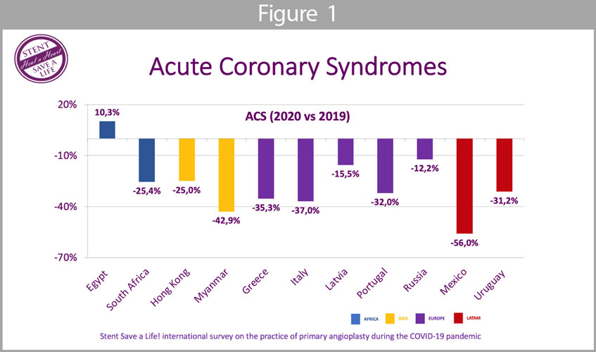 Acute Coronary Syndromes (Figure 1): the mean reduction of ACS patients admitted to the hospital was 27,5%