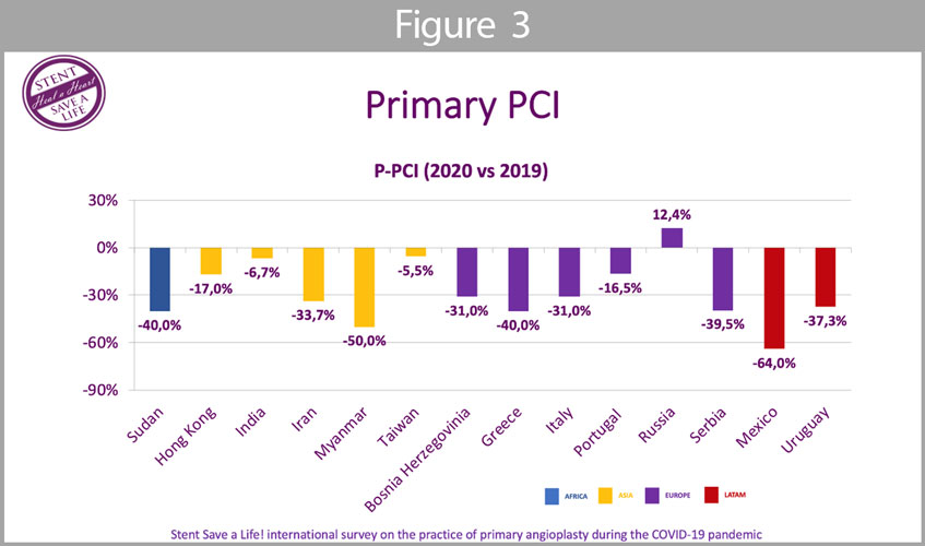 Primary PCI (Figure 3): the mean reduction of PPCI was 26,7%;